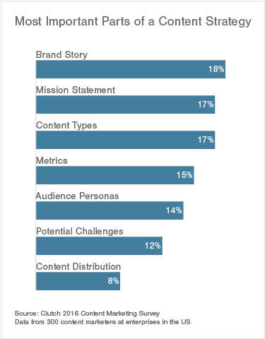 most important parts of a content strategy