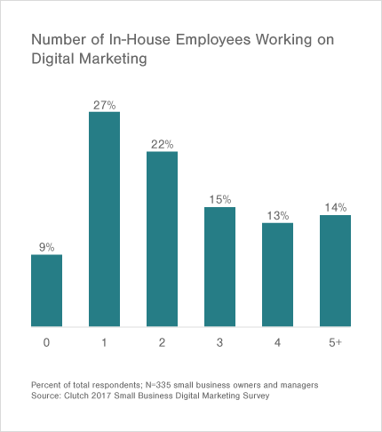 49% of small businesses have 1-2 marketing employees on staff.