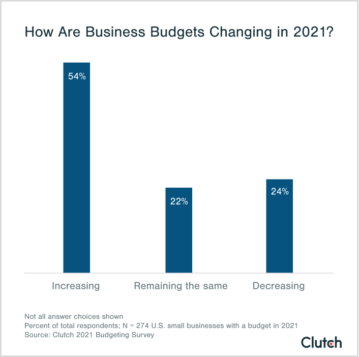 how are budgets changing in 2021?