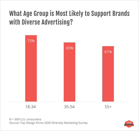 age groups that are most likely to support brands with diverse advertising