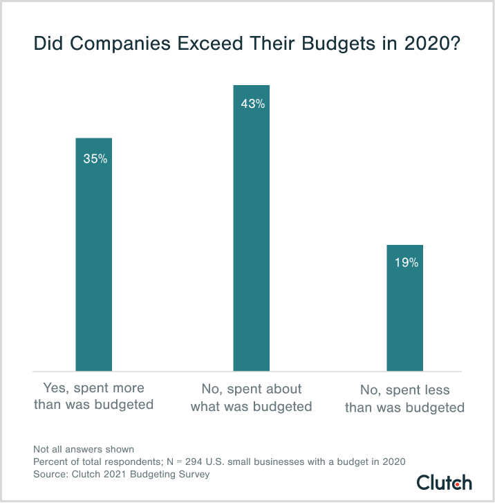 did companies exceed their budgets in 2020?
