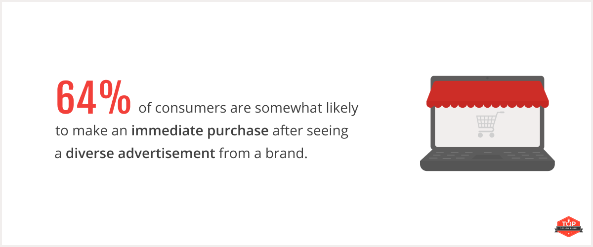 64% of consumers are somewhat likely to make an immediate purchase after seeing a diverse advertisement from a brand.