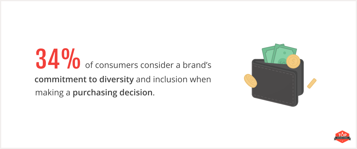 34% of consumers consider diversity and inclusion when making a purchase
