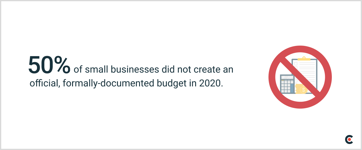 50% of small business did not create an official, formally-documented budget in 2020