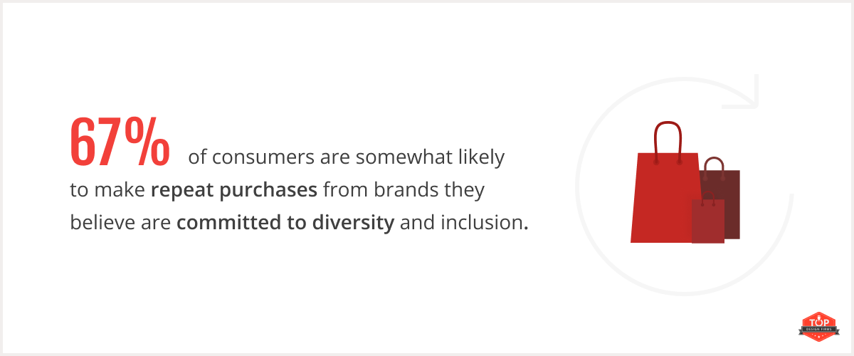 67% of consumers are somewhat likely to make repeat purchases from brands they believe are committed to diversity