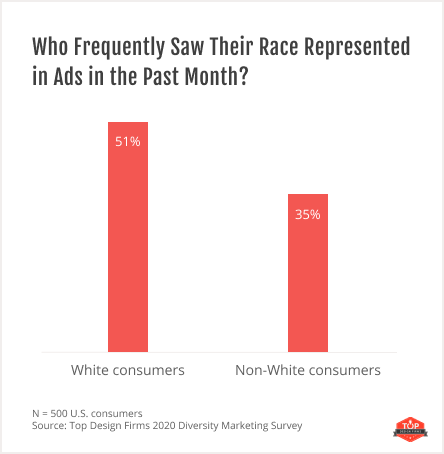 graph showing which races are represented in ads
