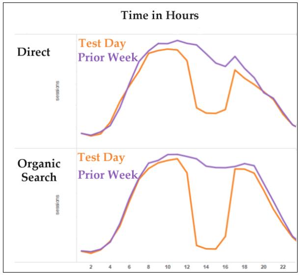 Direct vs. Organic traffic graph