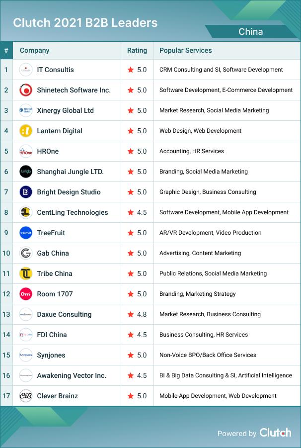 China B2B Leaders