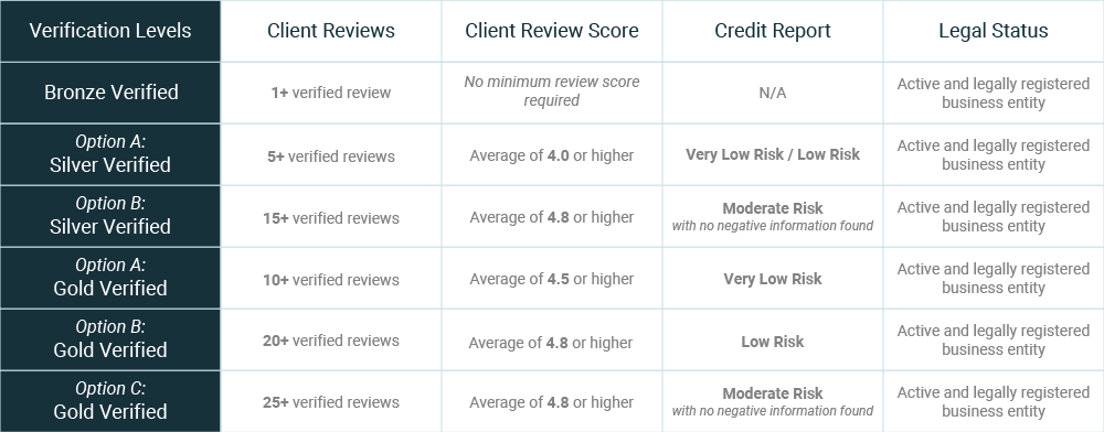 Clutch verification levels for companies outside the US