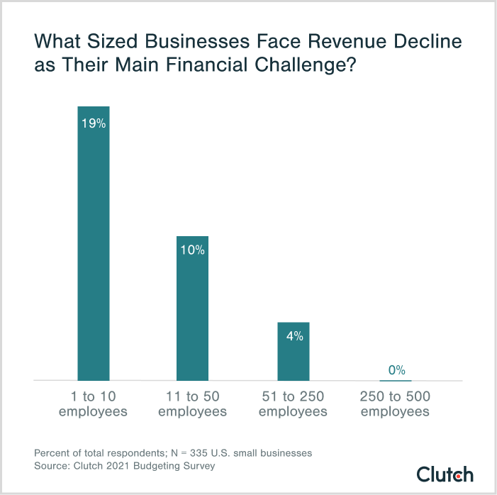 what sized businesses face revenue decline as their main financial challenges?