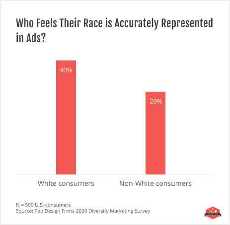 graph showing opinions about which races are represented in ads