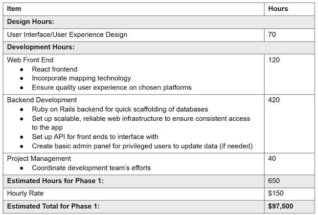 App Proposal Budget