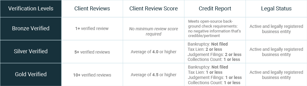 Clutch verification levels for companies in the US