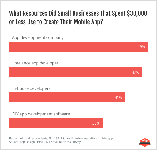 What Resources Did Small Businesses That Spent $30,000 or Less Use to Create Their Mobile App?