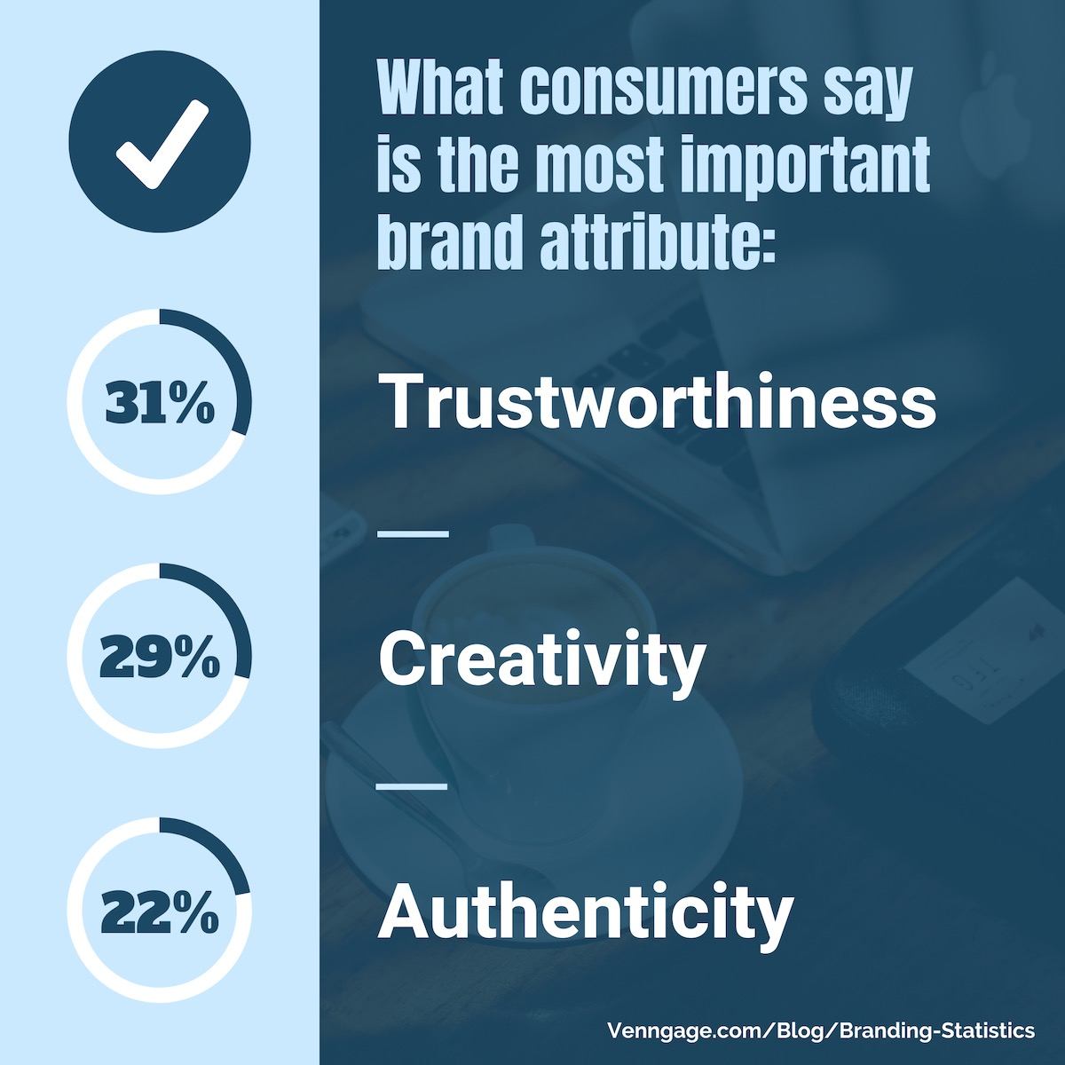 Trustworthiness, creativity, and authenticity are the most important brand attributes.
