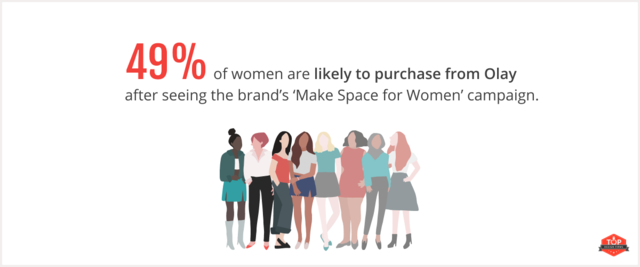 female consumers likely to purchase from Olay after inclusive marketing