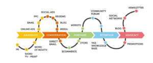 Touch points in the buyer process