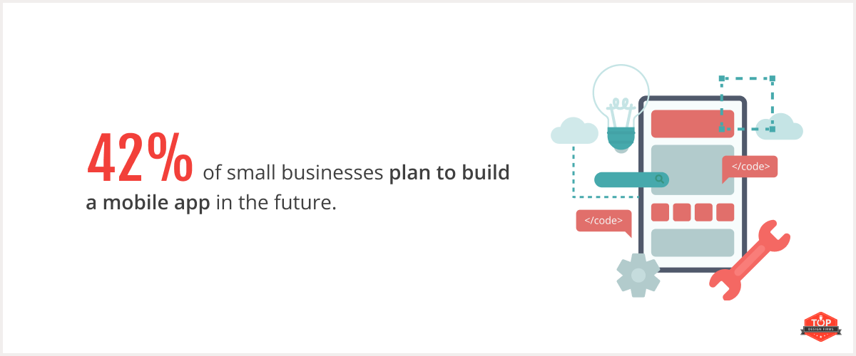 42% of small businesses plan to build a mobile app in the future.