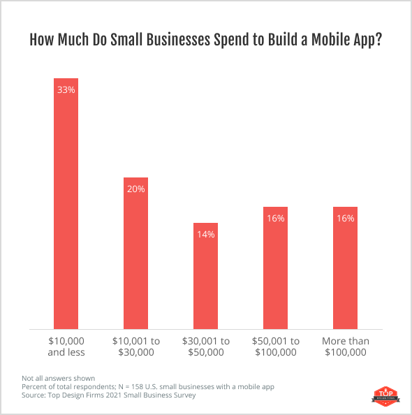 How Much Do Small Businesses Spend to Build a Mobile App?