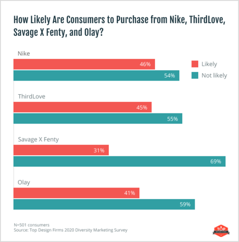 consumer likelihood of purchasing after inclusive marketing