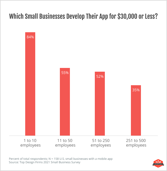 Which Small Businesses Develop Their App for $30,000 or Less_