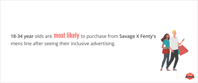18-34 year olds most likely to purchase from Savage X Fenty after diversity advertising