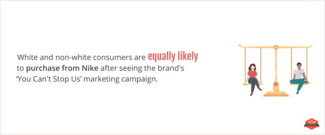 consumer likelihood to purchase from Nike after inclusive marketing