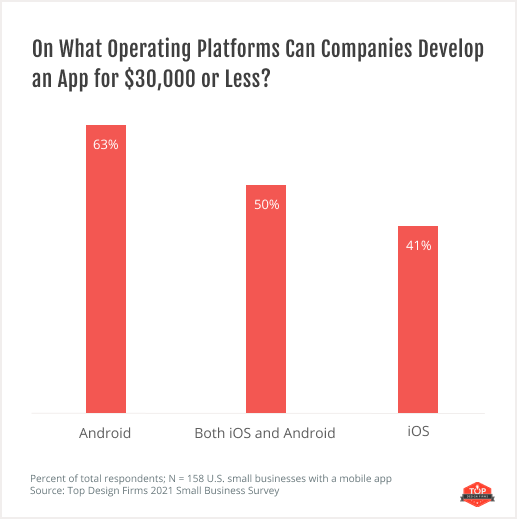 On What Operating Platforms Can Companies Develop an App for $30,000 or Less?