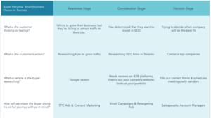 HubSpot Templates for buyer journeys