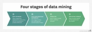 4 Stages of Data Mining