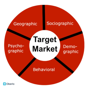 Target audience attributes pie chart
