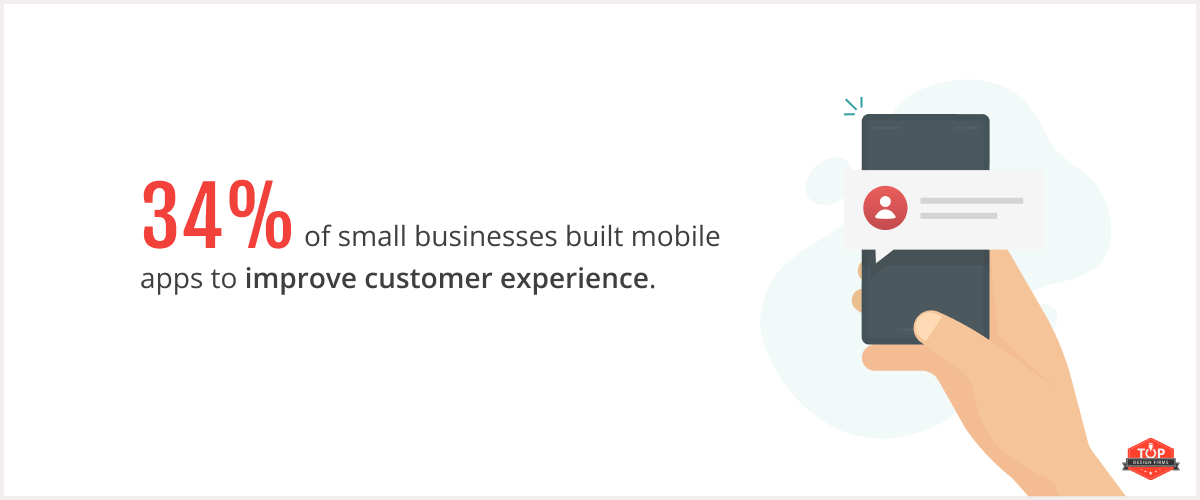 34% of small businesses built mobile apps to improve customer experience.