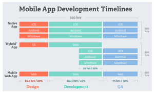 mobile testing timeline