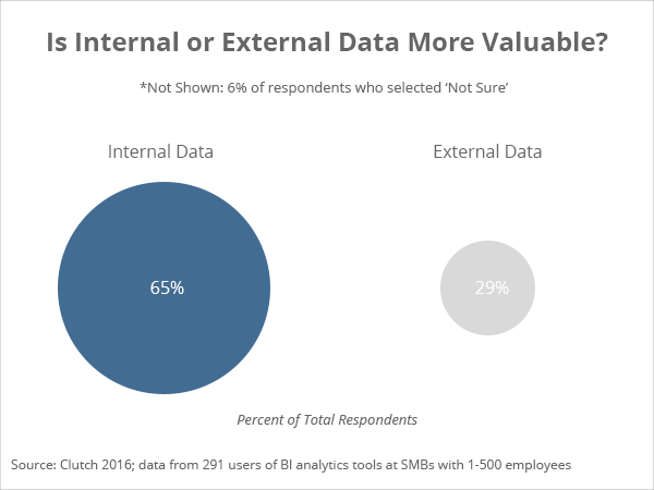 Interval versus external data - Clutch's 2016 Business Intelligence Data Analytics Survey