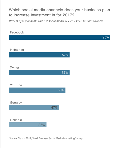 Graph of social media channels that small- to medium-sized businesses want to increase investment in