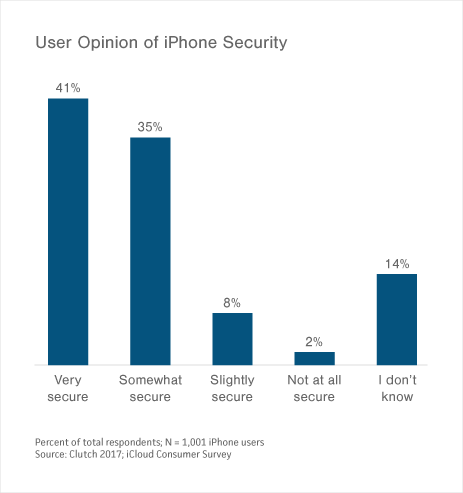 Graph of Opinion of iPhone's Security