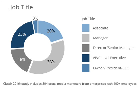 Job Title - Clutch's 2016 Social Media Marketing Survey