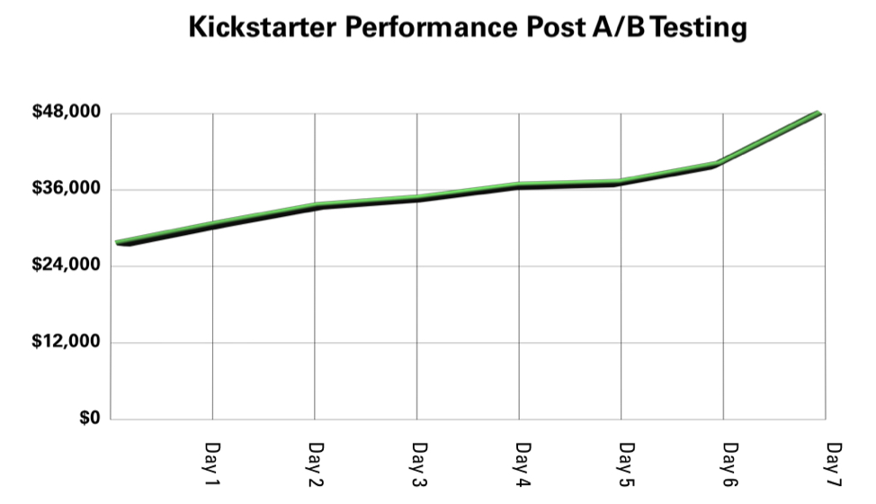 Kickstarter Performance Post A/B Testing