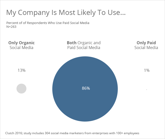 Likelihood of using paid versus organic social - Clutch's 2016 Social Media Marketing Survey