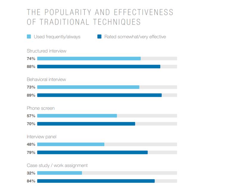 La popularité et l'efficacité des techniques traditionnelles