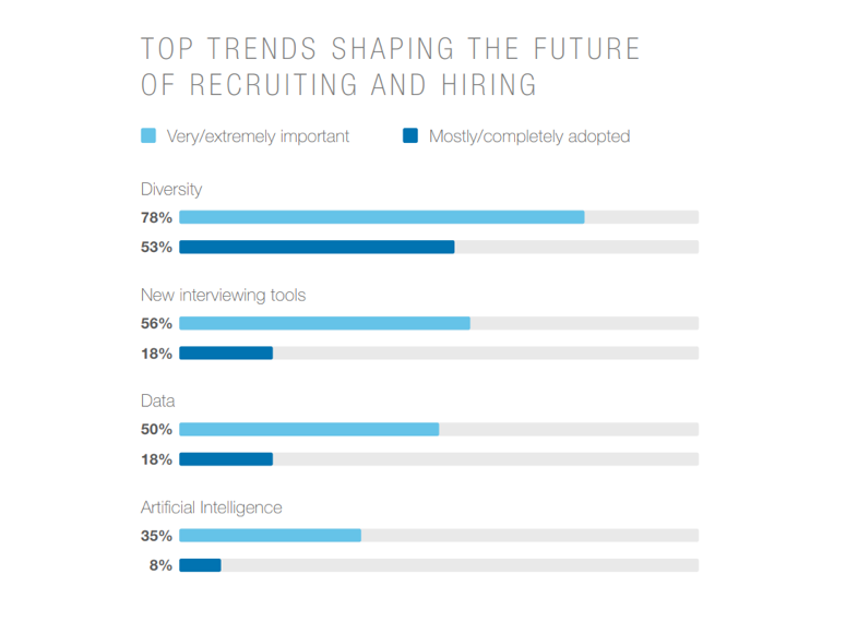les principales tendances qui façonnent l'avenir du recrutement et de l'embauche