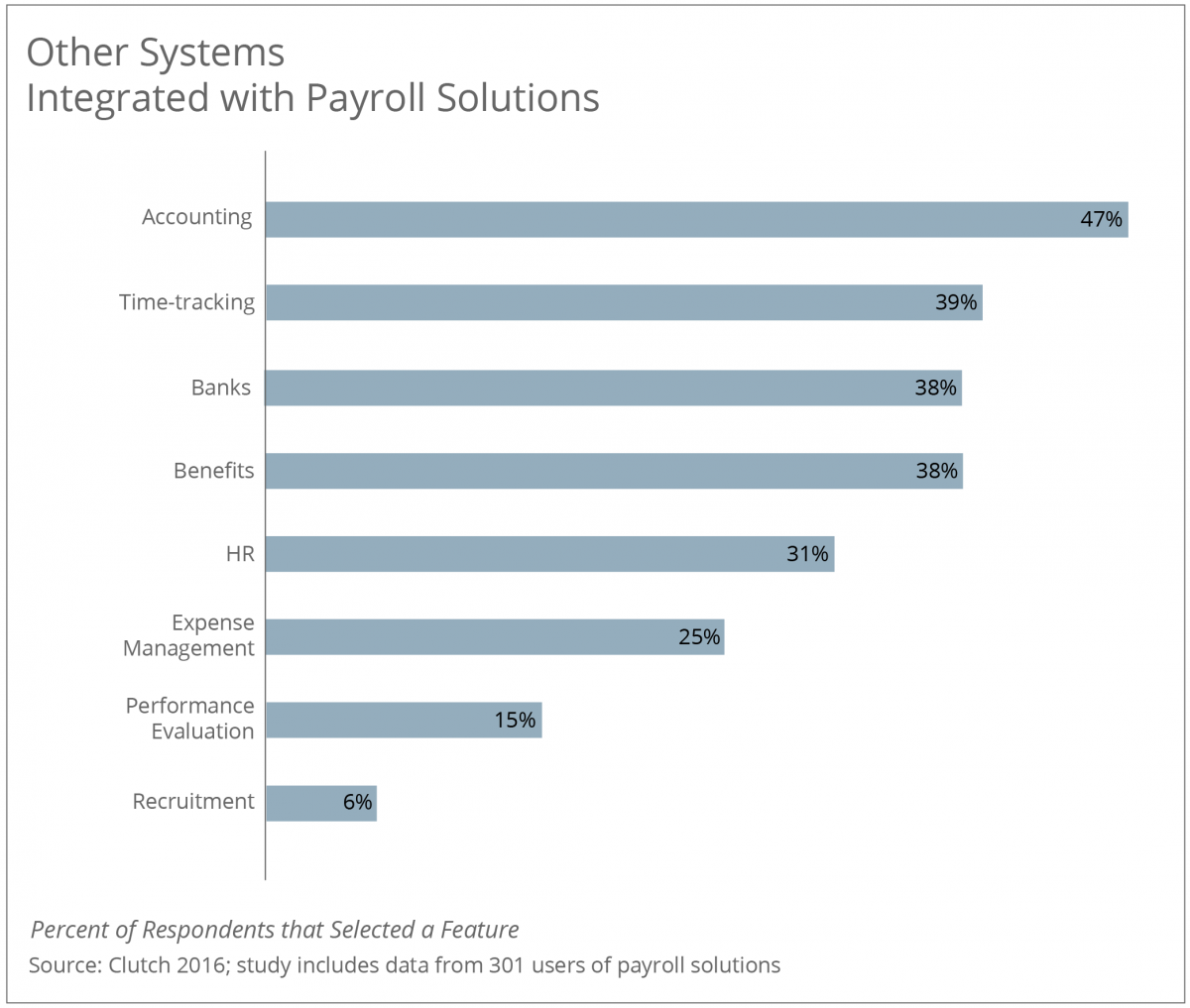 Other Systems Integrated with Payroll Solutions