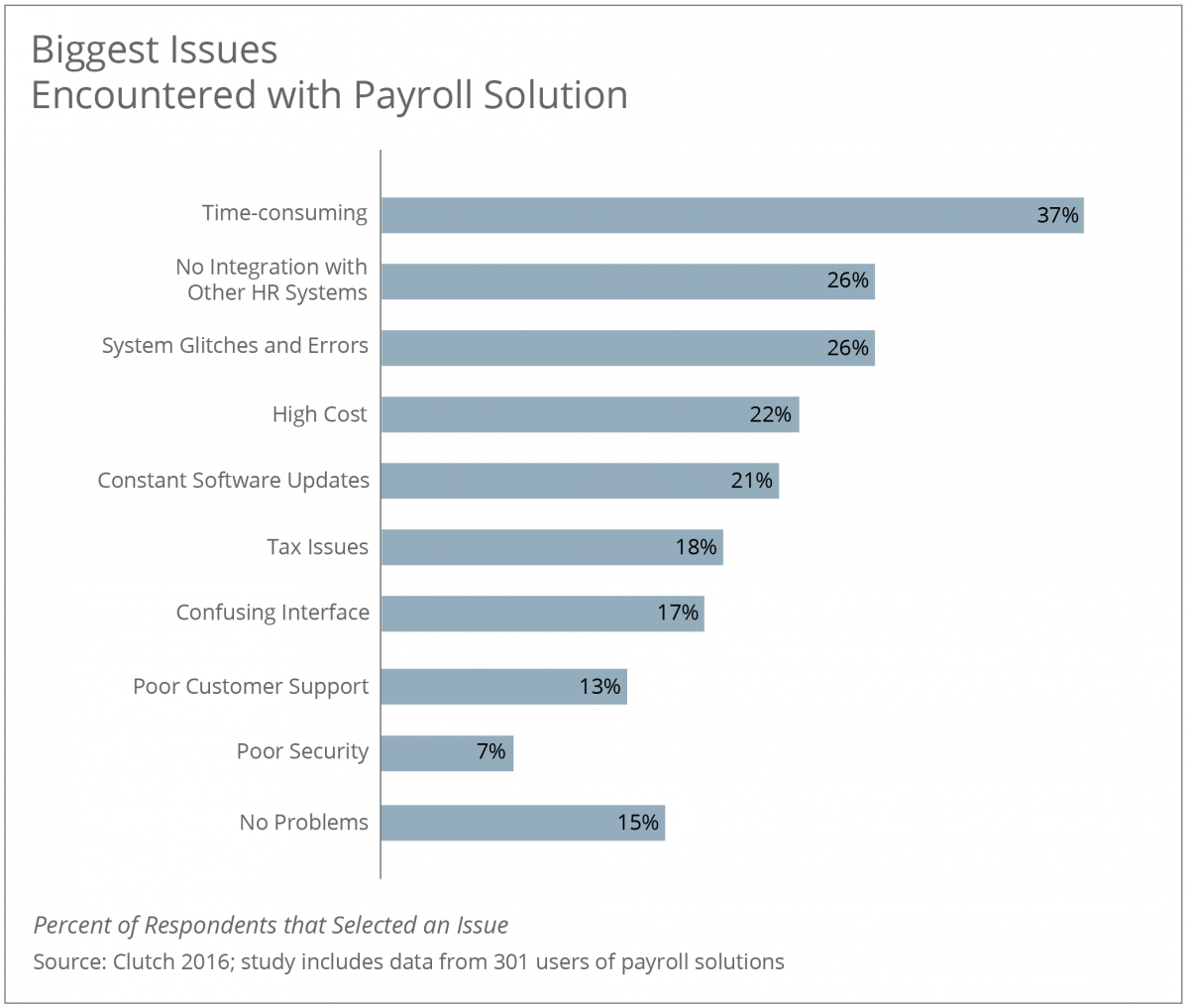 Biggest Issues Encountered with Payroll Solutions