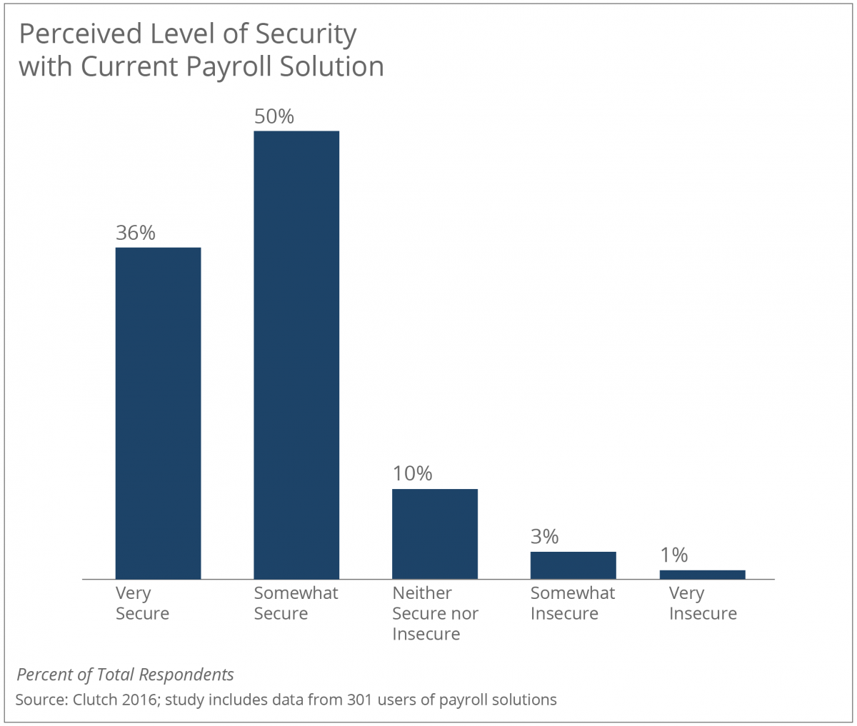 Perceived Level of Security with Payroll