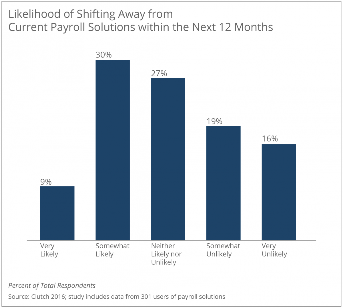 Likelihood of Shifting Away from Current Payroll Soltions