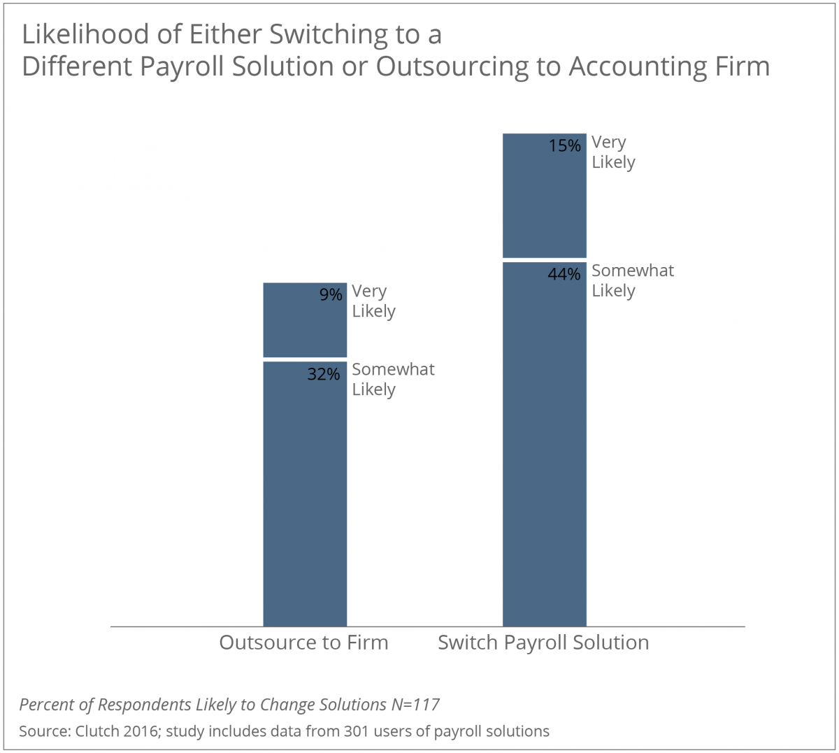 Likelihood of Either Switching or Outsourcing