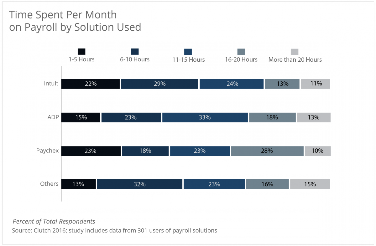 Time Spent on Payroll by Solution