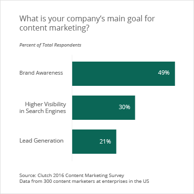 main goals for content marketing