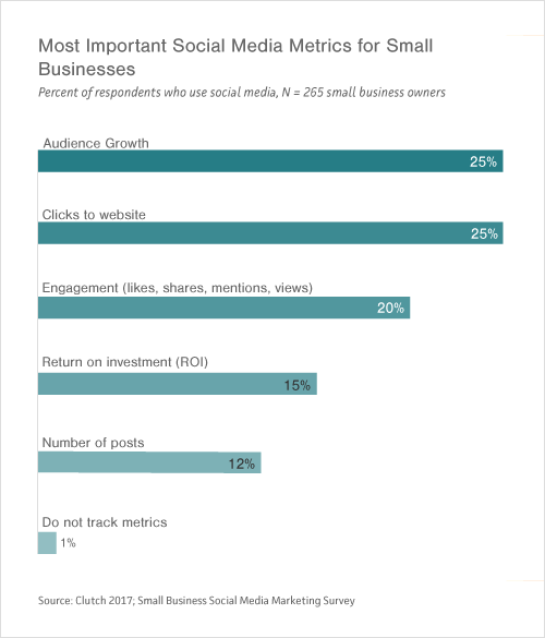 Graph of Small- to Medium-Sized Businesses' Most Important Social Media Metrics