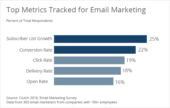 Top 3 metrics tracked for email marketing - Clutch's 2016 Email Marketing Survey